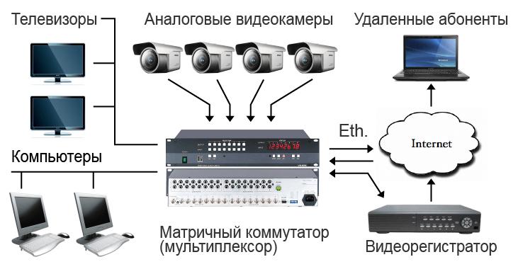 Аналоговое видеонаблюдение с коммутатором