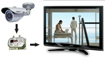 Видеонаблюдение по телевизору