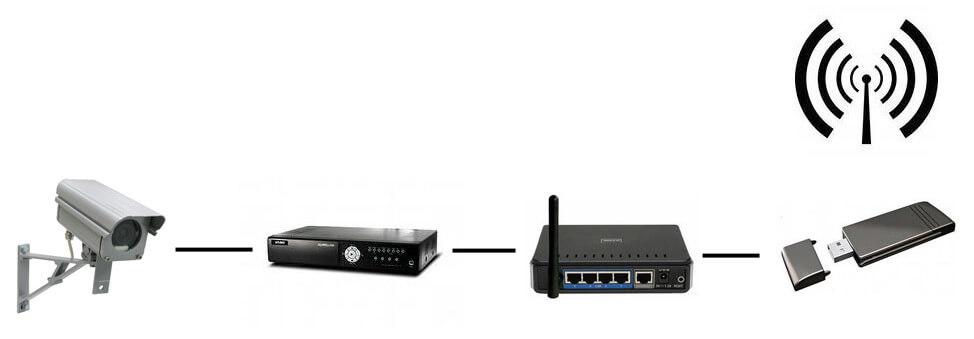 3G роутер для видеонаблюдения